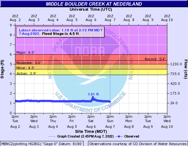Middle Boulder Creek at Nederland