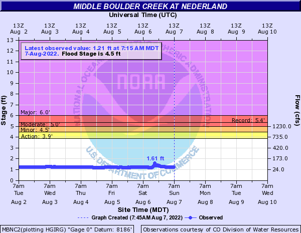 Middle Boulder Creek (CO) at Nederland