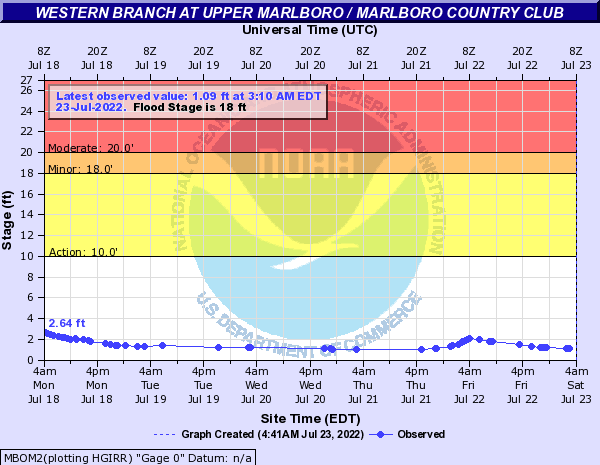 Western Branch at Upper Marlboro / Marlboro Country Club