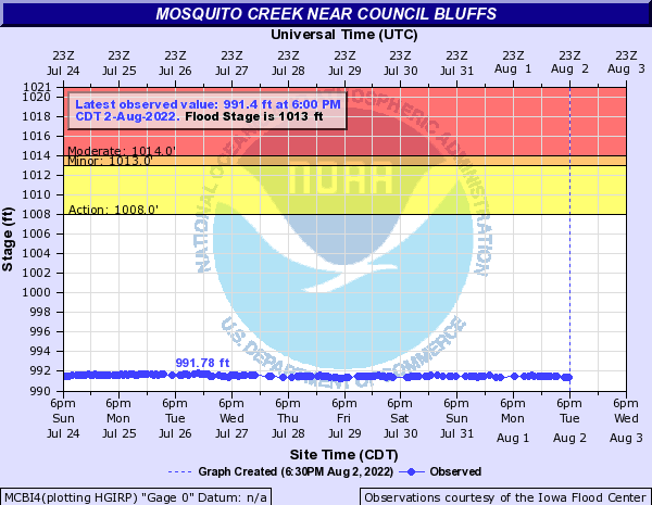 Mosquito Creek near Council Bluffs
