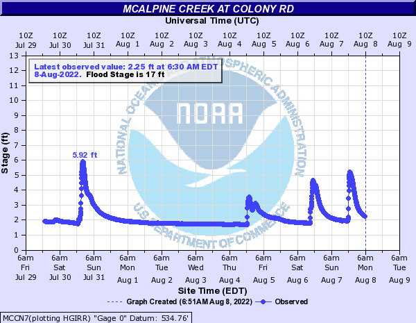 McAlpine Creek at Colony Rd