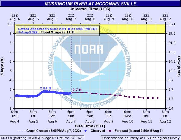 Muskingum River at McConnelsville Old Lock 7