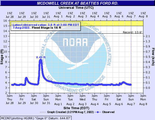 McDowell Creek at BEATTIES FORD
