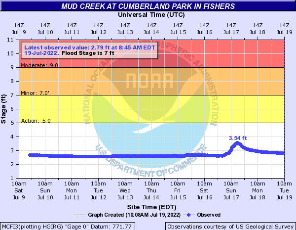 Mud Creek (IN) at Fishers