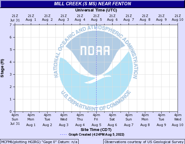 Mill Creek (S MS) near Fenton