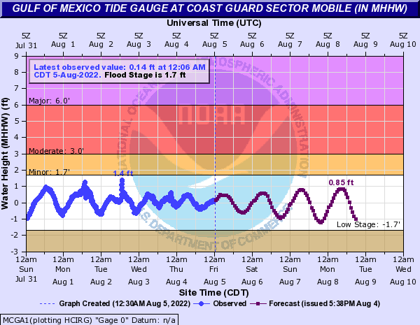 Gulf of Mexico Tide Gauge at Coast Guard Sector Mobile