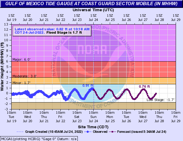 Gulf of Mexico Tide Gauge at Coast Guard Sector Mobile (IN MHHW)