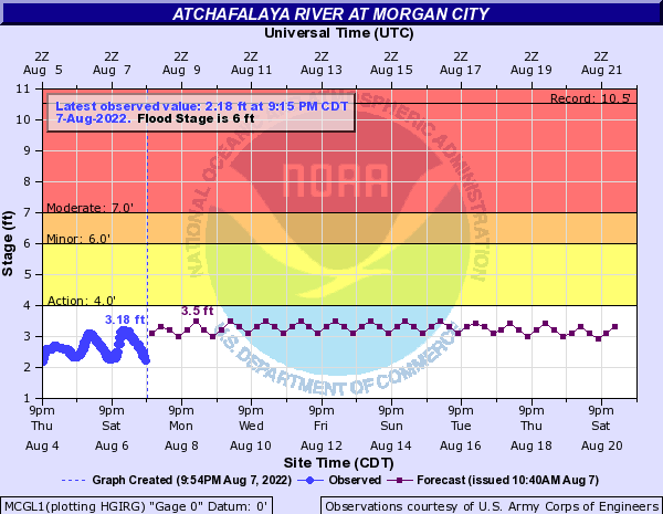 Atchafalaya River at Morgan City