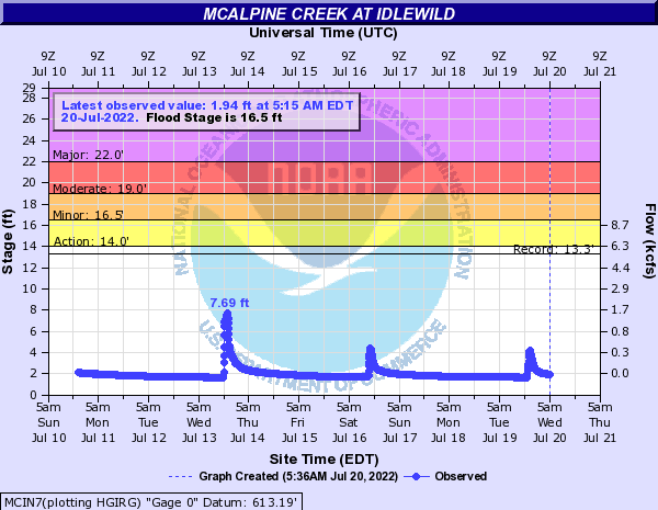 McAlpine Creek at Idlewild