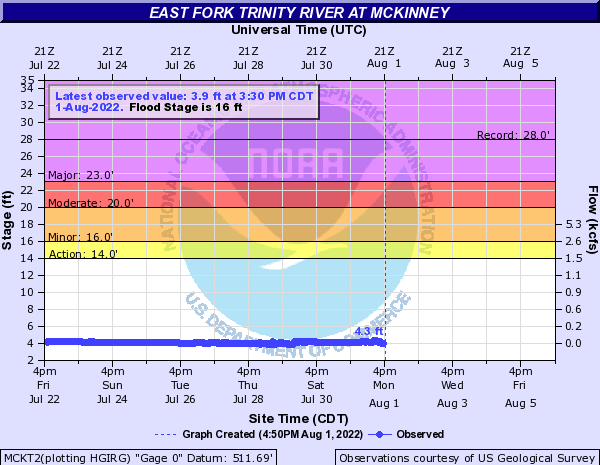 East Fork Trinity River at McKinney