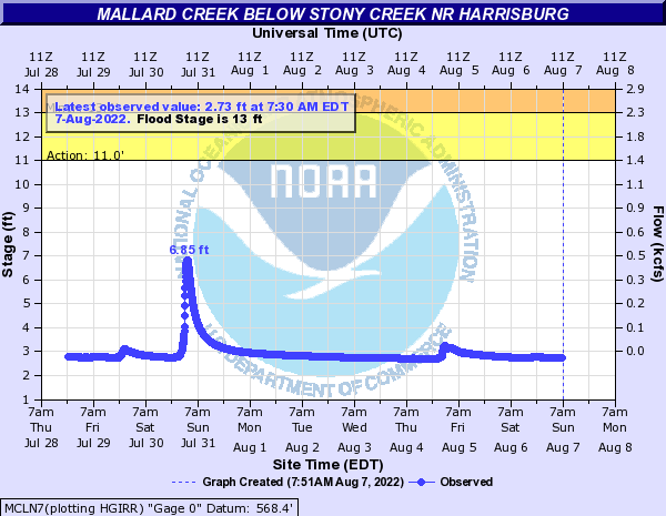 Mallard Creek below Stony Creek nr Harrisburg