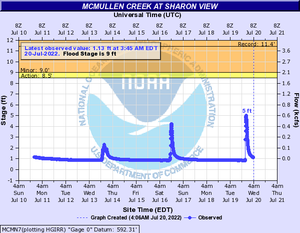 McMullen Creek at Sharon View