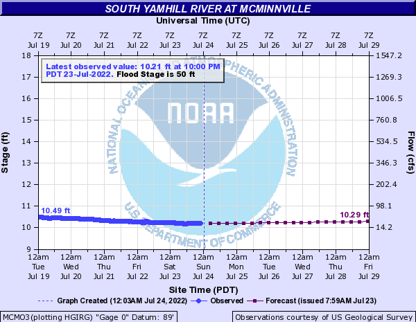 South Yamhill River At Mcminnville