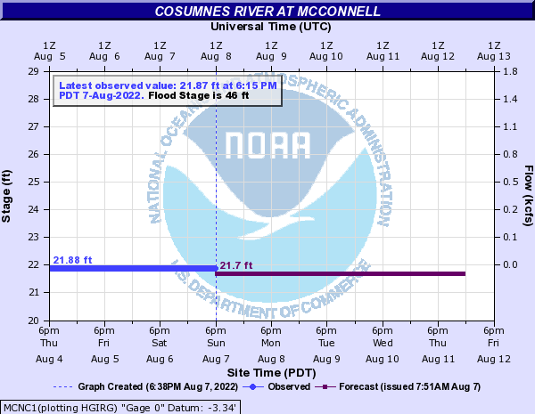 Cosumnes River at McConnell