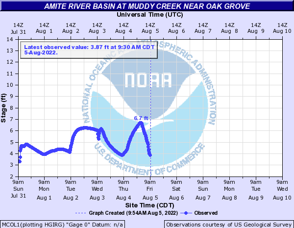 Amite River Basin at Muddy Creek near Oak Grove