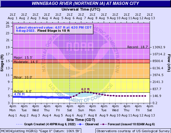 Winnebago River (Northern IA) at Mason City