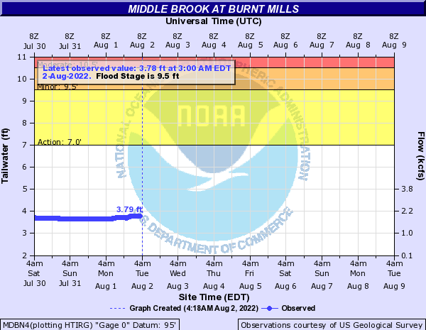 Middle Brook at MIDDLE BROOK AT BURNT MILLS