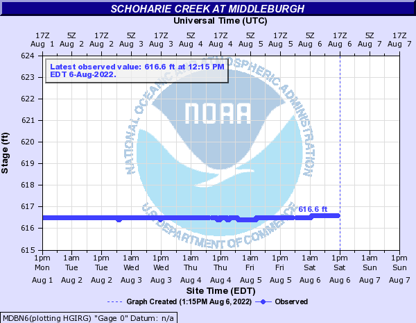 Schoharie Creek at Middleburgh