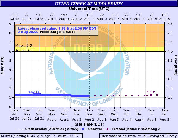Otter Creek at Middlebury