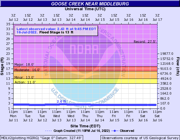 Goose Creek near Middleburg