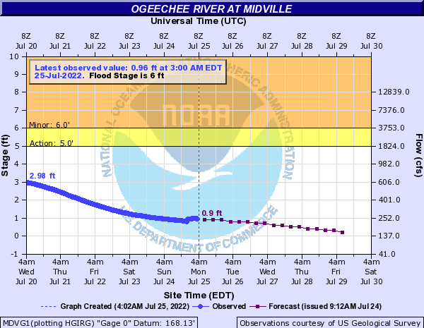 Ogeechee River at Midville