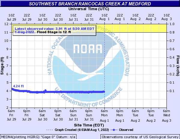 Southwest Branch Rancocas Creek at Medford