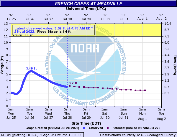 French Creek at Meadville