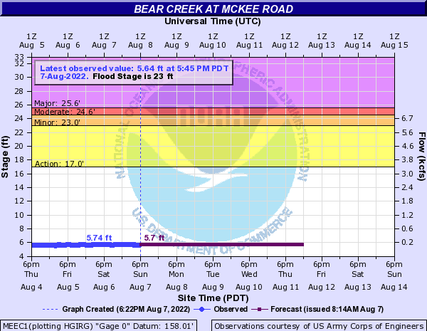 Bear Creek at McKee Road
