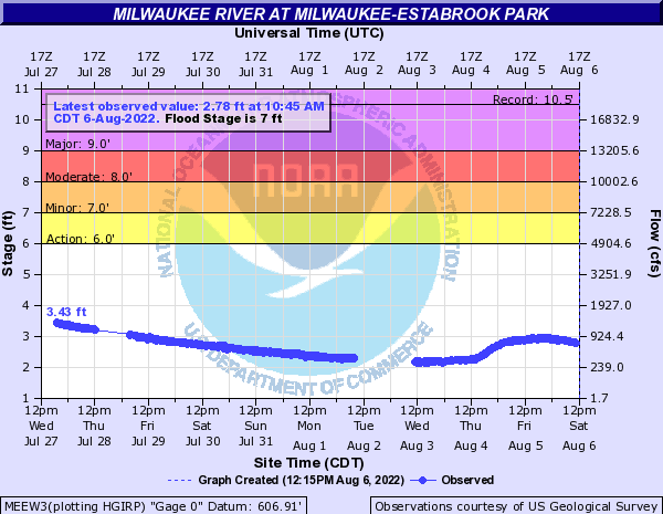 Milwaukee River at Milwaukee-Estabrook Park
