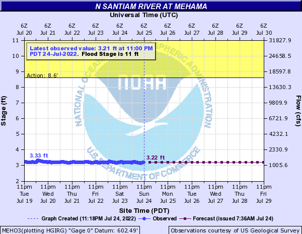 N Santiam River at Mehama