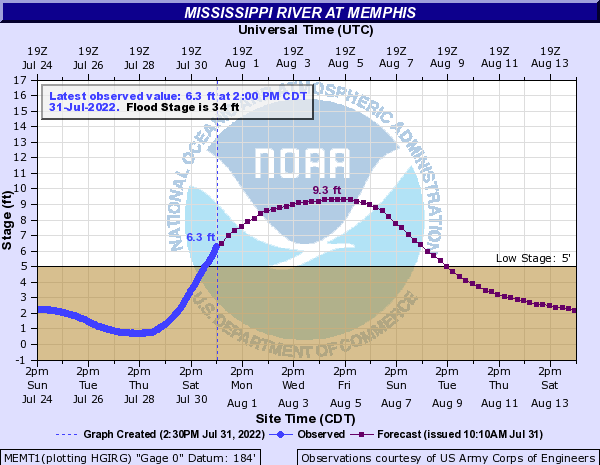 Mississippi River at Memphis
