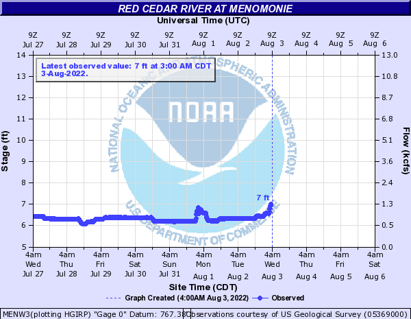 Red Cedar River at Menomonie
