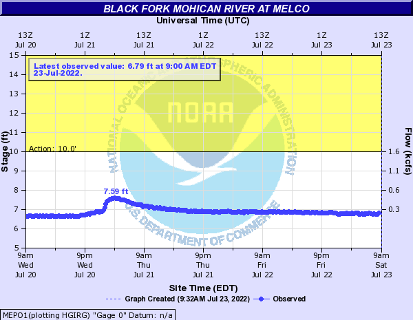 Black Fork Mohican River at Melco