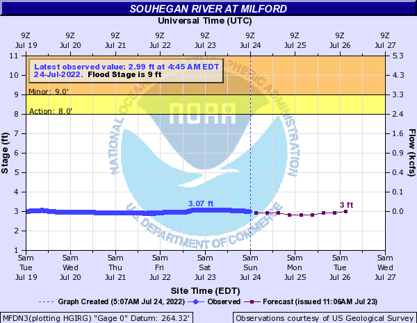 Forecast Hydrograph for MFDN3