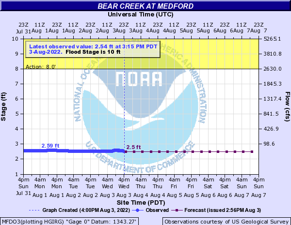 Bear Creek at Medford