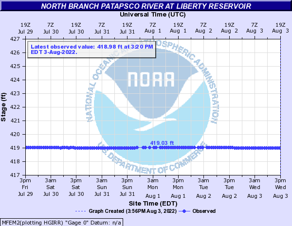 USGS Water-data graph for Resevior