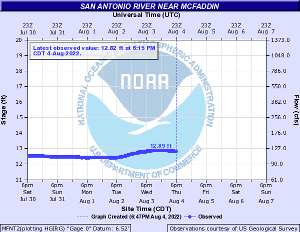 San Antonio River near McFaddin