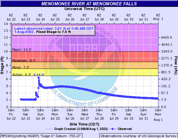 Menomonee River at Menomonee Falls