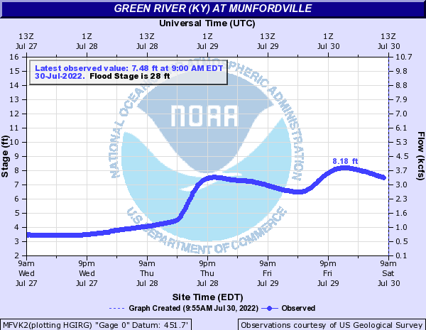 Green River (KY) at Munfordville