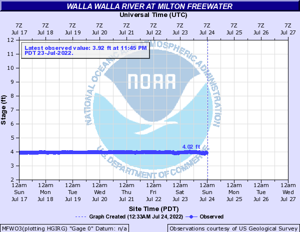 Walla Walla River at Milton Freewater