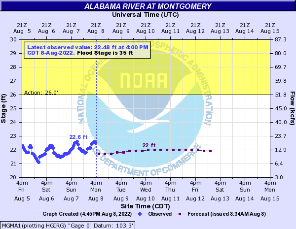 Alabama River at Montgomery
