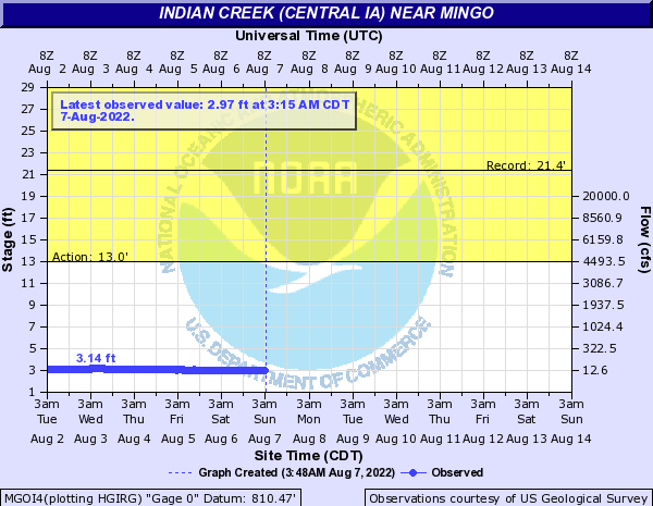 Indian Creek (Central IA) near Mingo