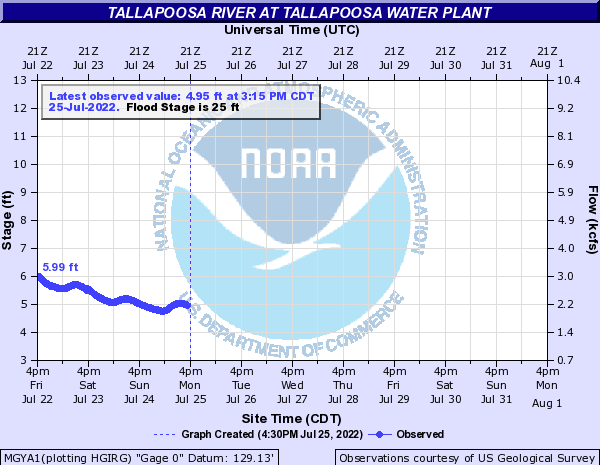 Tallapoosa River at Tallapoosa Water Plant