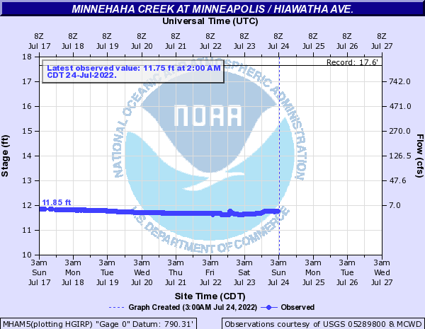 Minnehaha Creek at Minneapolis / Hiawatha Ave.