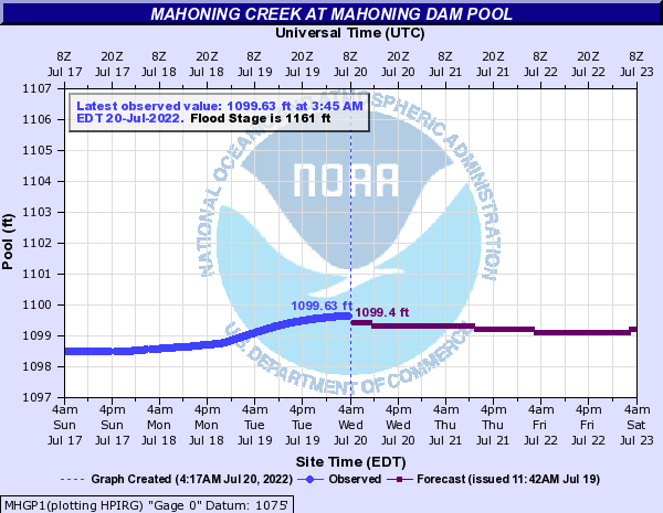 http://water.weather.gov/ahps2/hydrograph.php?gage=mhgp1