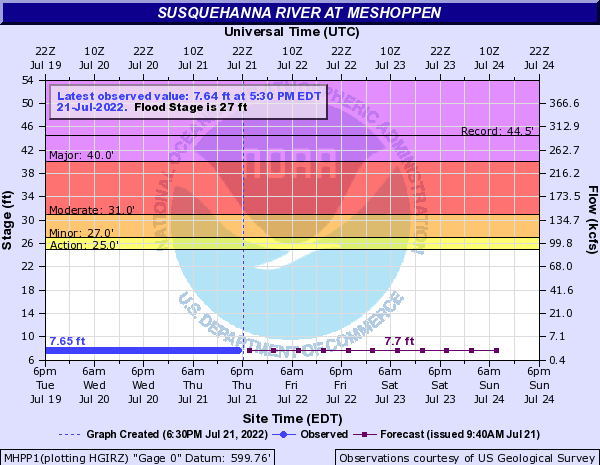 Susquehanna River at Meshoppen