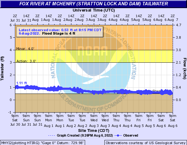 Fox River at McHenry (Stratton Lock and Dam) tailwater