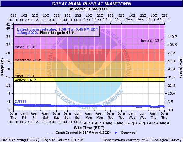 Great Miami River at Miamitown