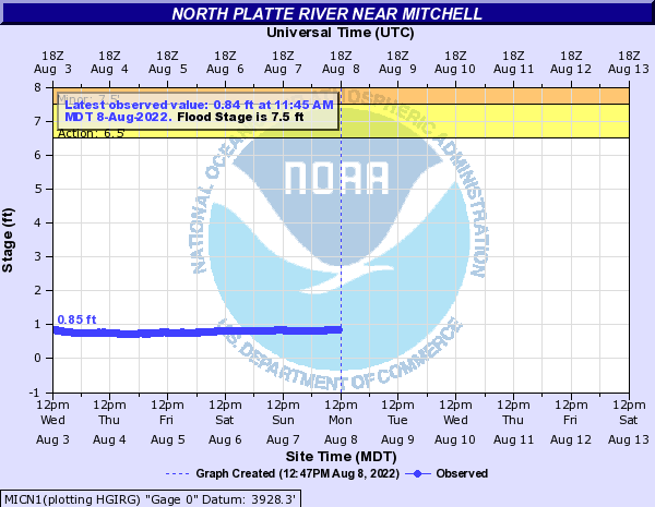 North Platte River near Mitchell