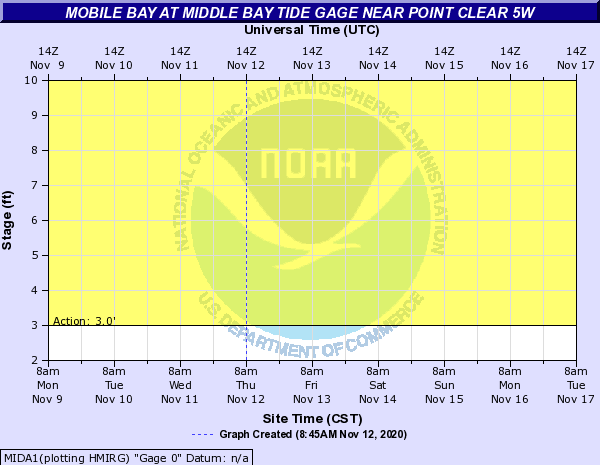 Mobile Bay at Middle Bay Tide Gage near Point Clear 5W